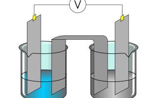 Что такое электролиз?