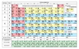 Изучаем таблицу Менделеева