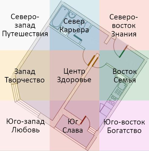 План квартиры разделенный на зоны по Фэншуй